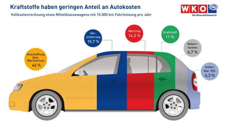 Autobesitzer unterschätzen Kosten massiv